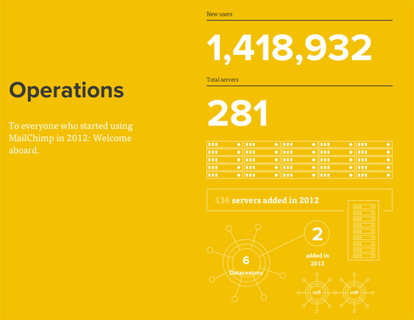 MailChimp's Annual Report