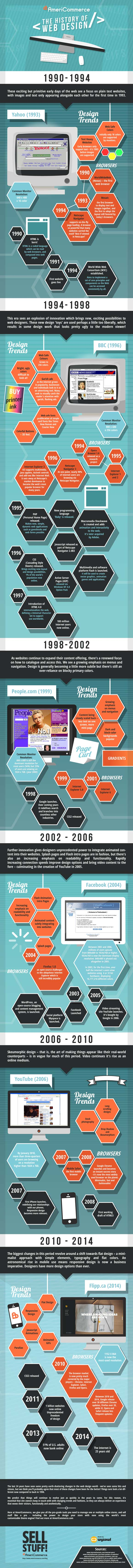 The History of Web Design – Infographic