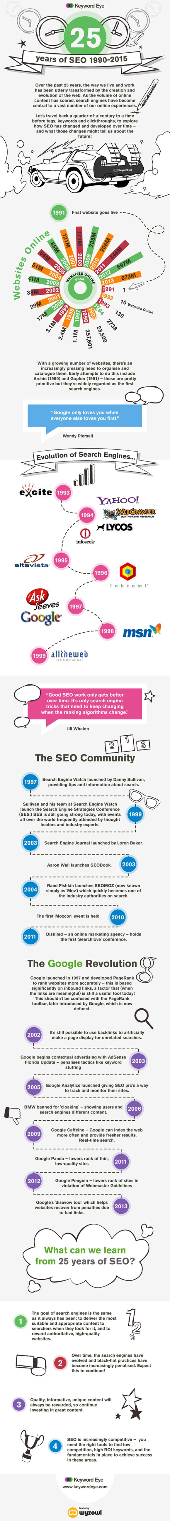 25 Years of SEO - INFOGRAPHIC
